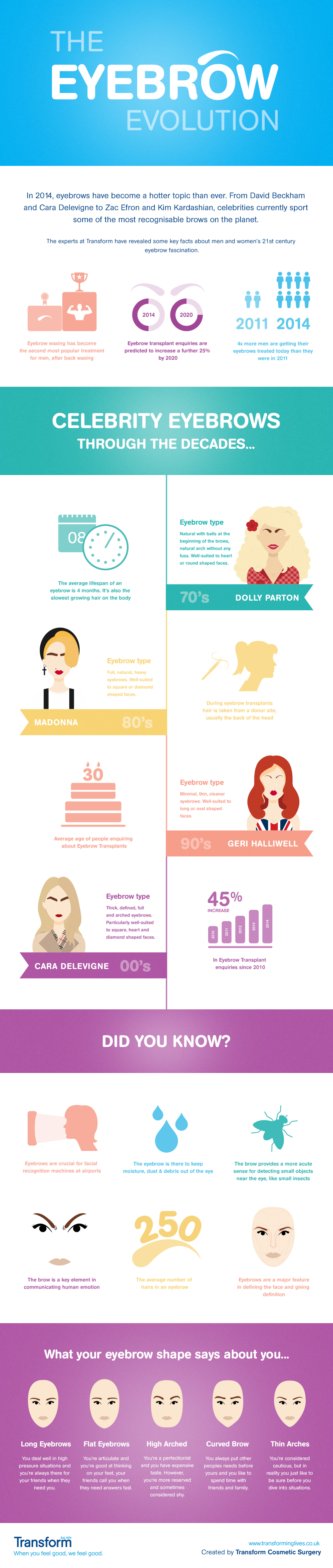 Transform Infographic | WithLoveTiff♥
